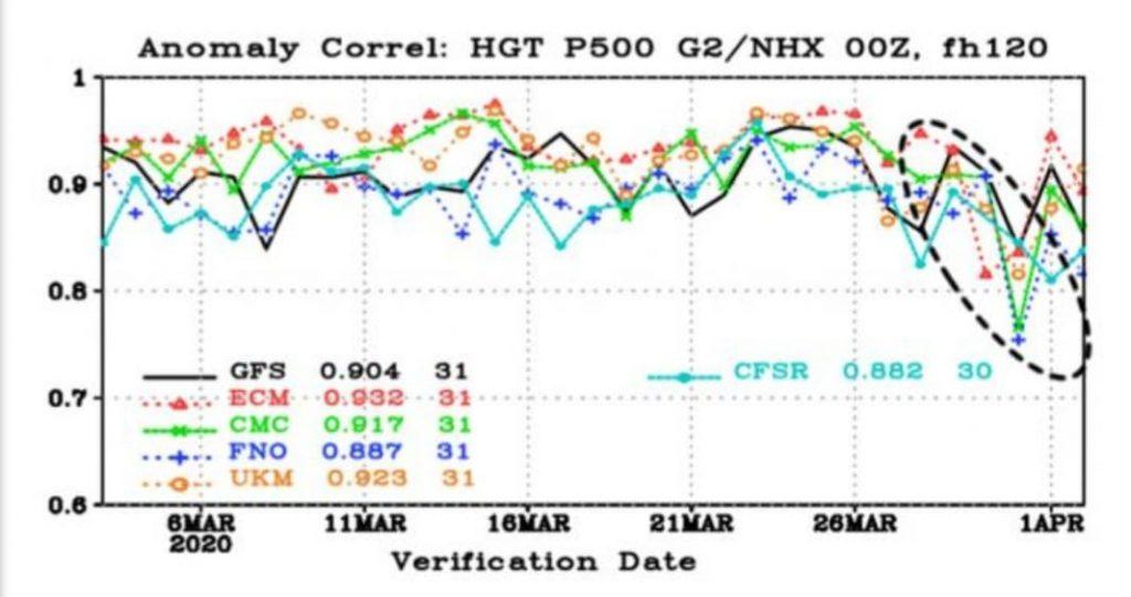 L'impatto del coronavirus anche sulle previsioni meteo, cala l'attendibilità: ecco perchè
