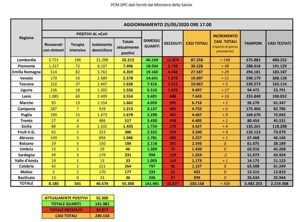 Covid-19, aggiornamenti Protezione Civile 25 maggio 2020: 300 nuovi contagi, ancora miglioramenti