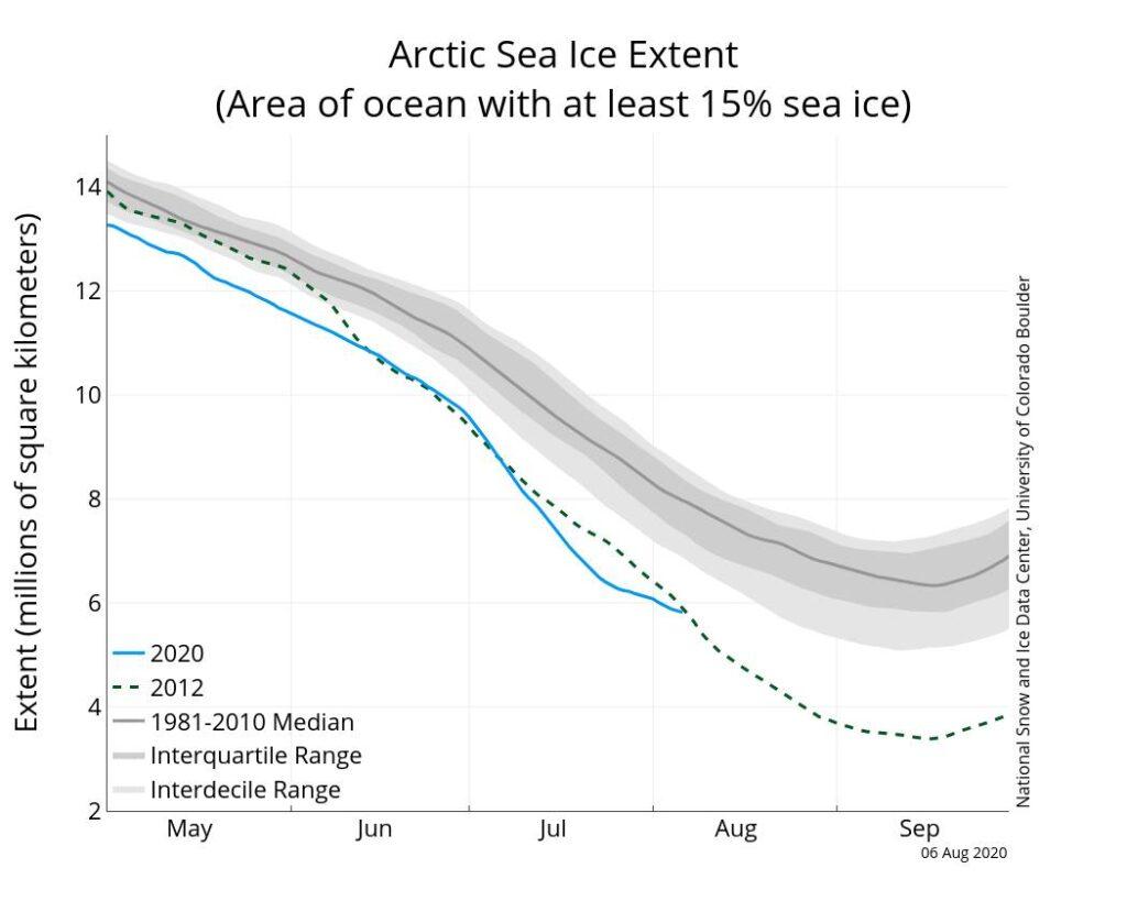 Artico in difficoltà: record di fusione dei ghiacci a Luglio, ma...