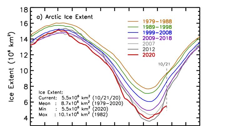 Artico in crisi, ghiacci mai così male ad ottobre!