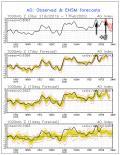 Arriva il super anticiclone di fine inverno?